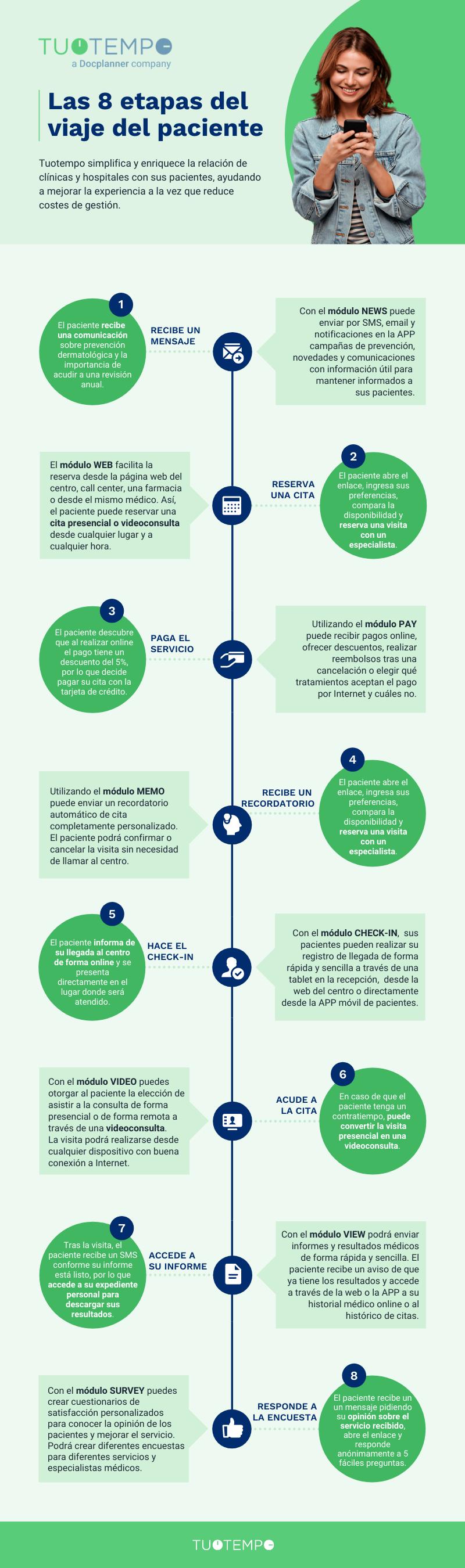 ES LG FAC TT Patient Journey Infographic